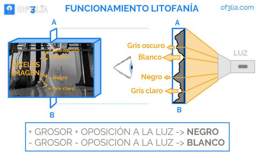como-funciona-una-litofanía