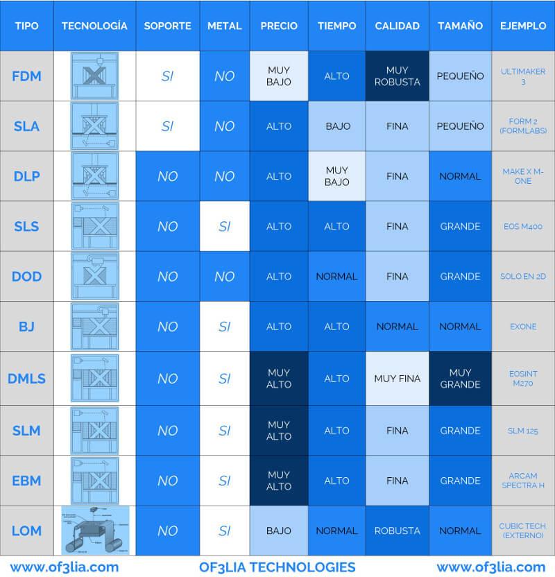 tabla-comparativa-tipos-de-impresoras-3D
