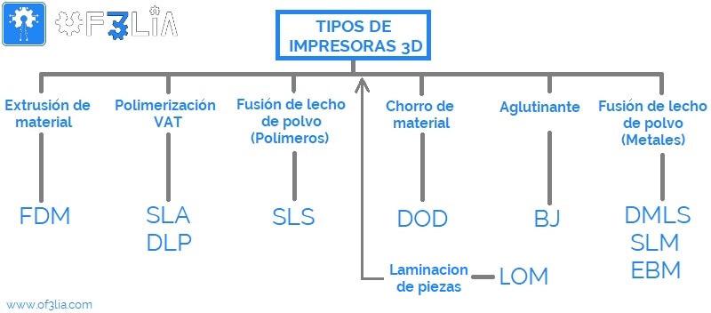 esquema-tipos-de-impresoras-3D
