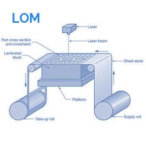 tipo-de-impresora-3d-lom