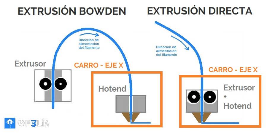 extrusor-bowden-o-extrusor-directo