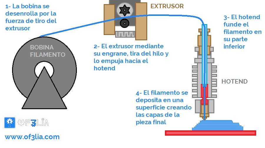 como-funciona-sistema-extrusion