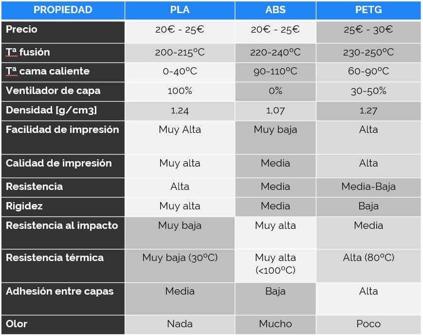 tabla-comparativa-pla-abs-petg