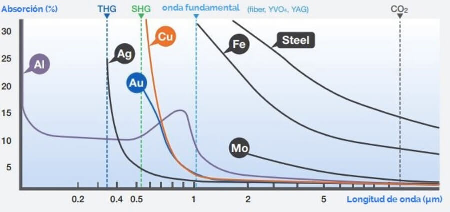 absorcion-laser-grabadora-maetriales